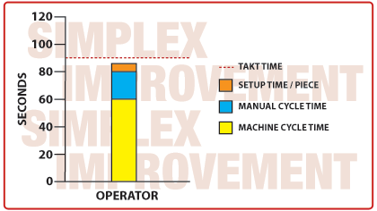 Effective Machine Cycle Time / EMCT