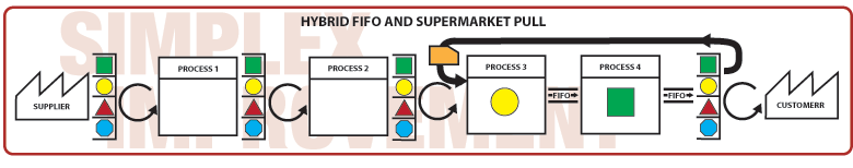 Hybrid FIFO and Supermarket Pull
