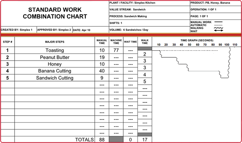 standard work template job element sheet lean standard